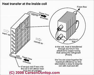 Air Conditioning Cooling Coil Or Evaporator Coil Ice