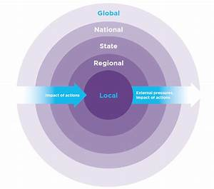 The State Plan And Other Key State And Regional Plans