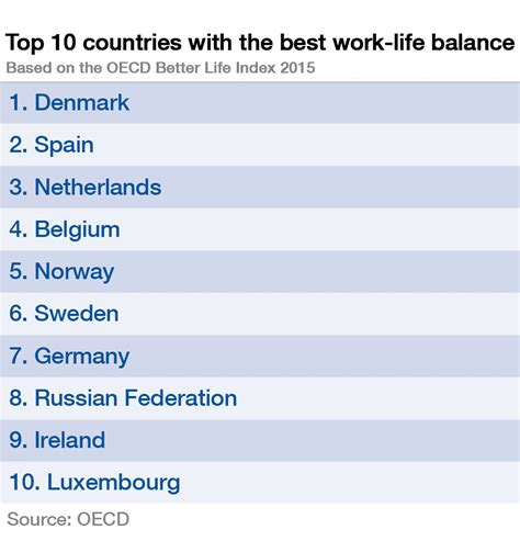 Best For Wok Which Countries The Best Work Balance World