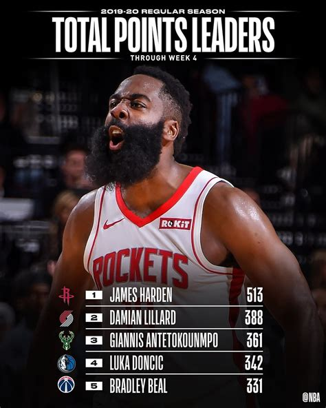 #NBA: the NBA STAT LEADERS through Week 4's NBA action ...