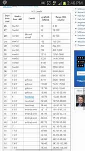 Hcg Levels And Week Chart Good Info Hcg Levels Ivf