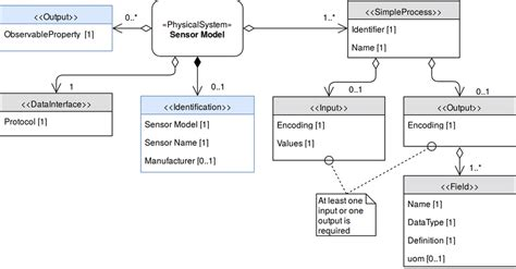 Scientific Element Diagram by Uml Diagram Of The Sensor Model The Gray Elements