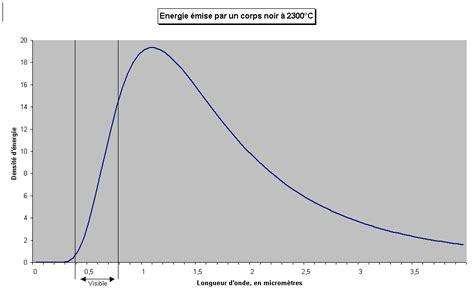quel est l 233 clairage utilis 233 dans les tunnels culturesciences physique ressources