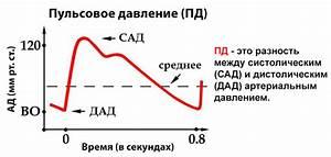 Низкое нижнее давление и высокий пульс причины и лечение