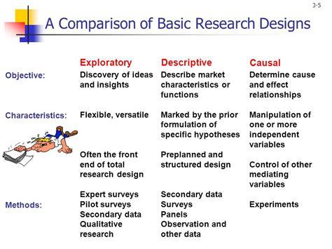 qualitative research design research design ppt