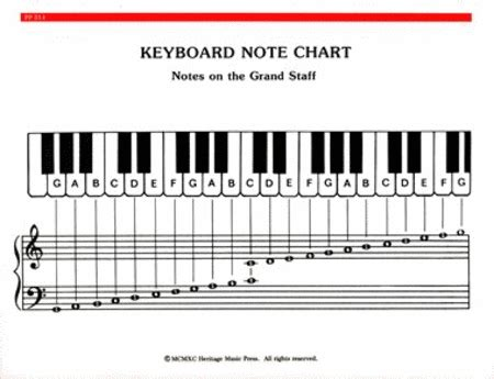 Elementary Piano Note Chord Chart Sheet Music