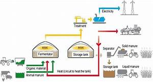 Working Principles Of Biogas Plant And Products
