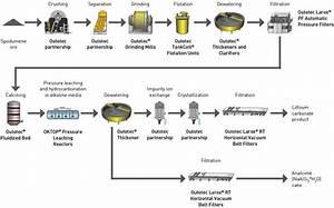 Metals Beneficiation Process Flow Chart Confluence