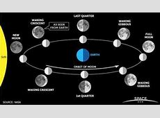 Sciency Thoughts Total Lunar Eclipse on 15 April 2014