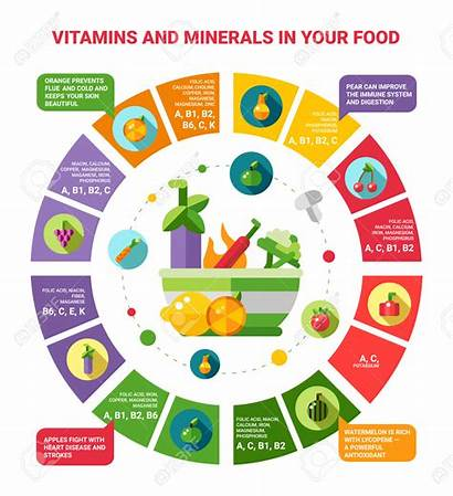Vitamins Healthy Eating Illustration Minerals Infographics Important