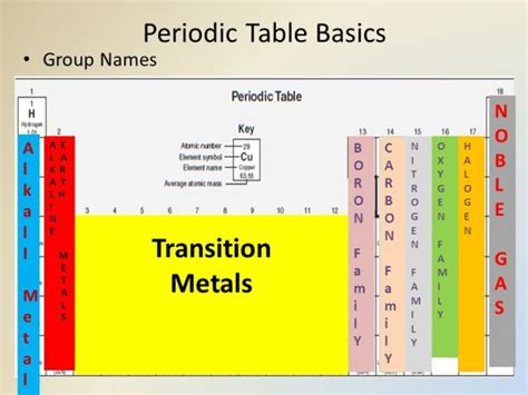 10 Of The Periodic Table Groups