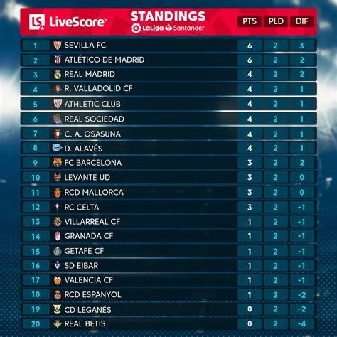 45SNG: La Liga Santander 2017 18 Points Table