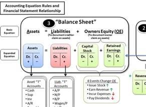 Accounting Equation Debits and Credits
