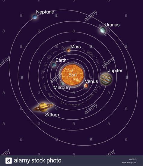Solar System orbits. Artwork of Earth's solar system