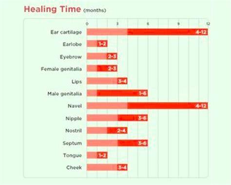 ear piercing pain chart world  printable  chart