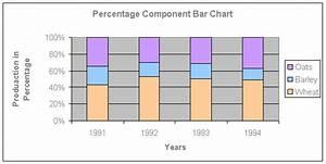 Percentage Component Bar Chart