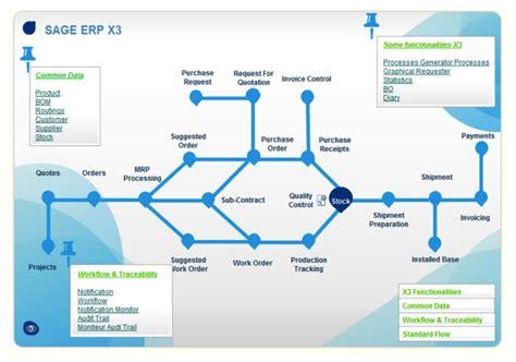 Manufacturing Software: Sage X3 vs Sage PFW