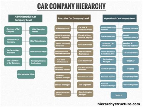 Car Company Hierarchy