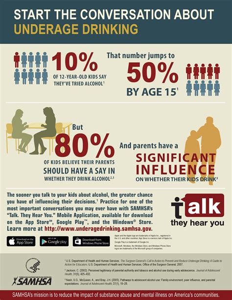 infographics  samhsa samhsa substance abuse