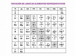 Estructura De Lewis Del  Cloro  Potasio  Azufre  Hidr U00f3geno  Oxigeno  Calcio  Nitr U00f3geno Ne U00f3n