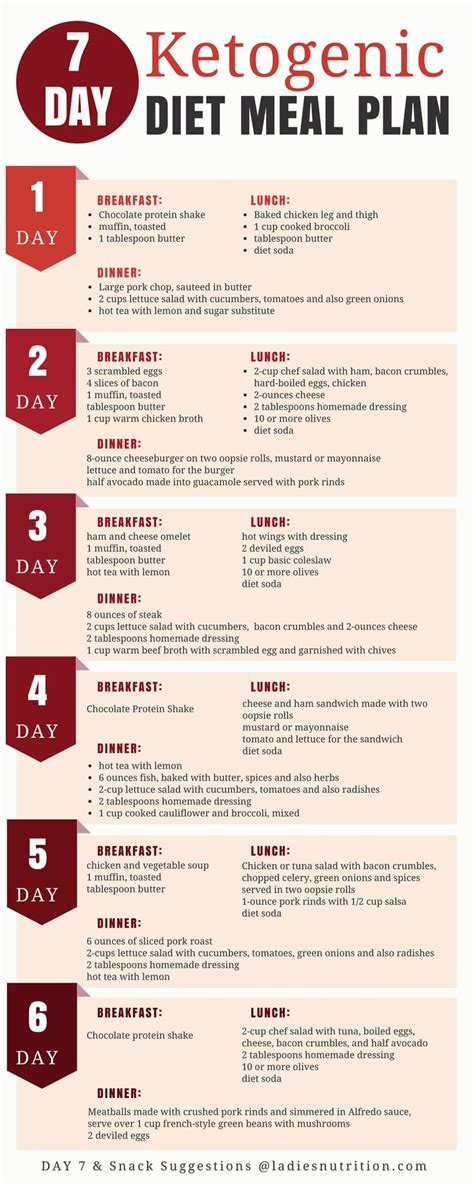 25 best ideas about ketogenic diet on ketosis diet ketogenic diet plan and ketosis