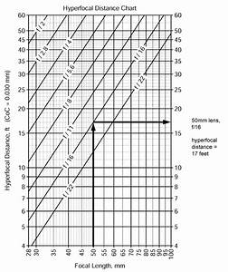 Circle Diameter Chart Depth Of Field And Hyperfocal Distance Equations And