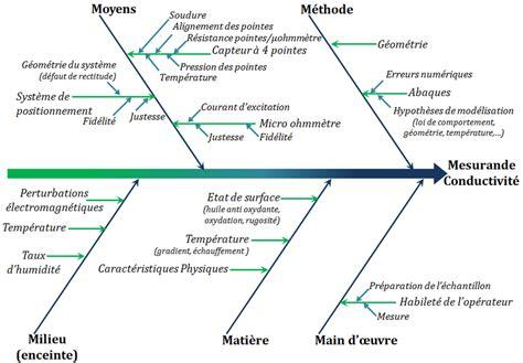 fig 3 diagramme 5m de la méthode de mesure de la