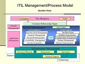rdrew itil presentation With itil document management