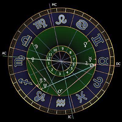 horoskop deutung interpretation astrologie wege zu