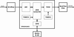 Embedded System Engineering  Arm Cortex