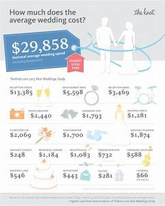 how much do couples spend on weddings huffpost With how much to spend on a wedding