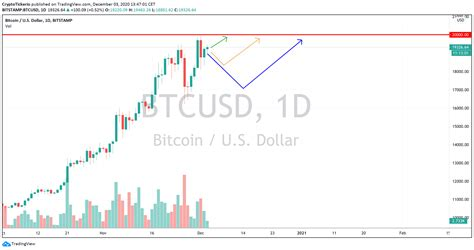 Btc cad price chart | bitcoin vs canadian dollar live rate. Btc Price Usd - Bitcoin Price Prediction Btc Usd Pauses Above 11 300 Support As Buyers ...