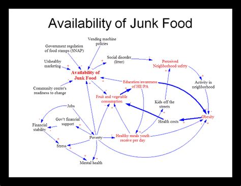 Food Loop Diagram by News From The Milwaukee Childhood Obesity Prevention Project