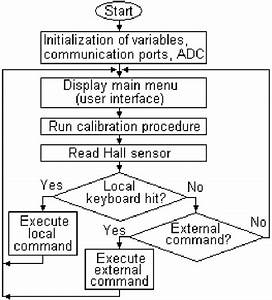 The Logic Diagram Of The Software Application For The