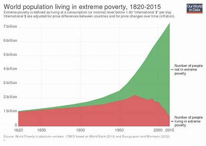 Poverty Extreme Absolute Population Global Svg Living