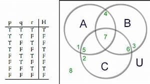 D N F Using Truth Tables And Venn Diagrams