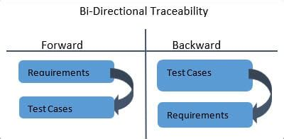 create requirements traceability matrix rtm