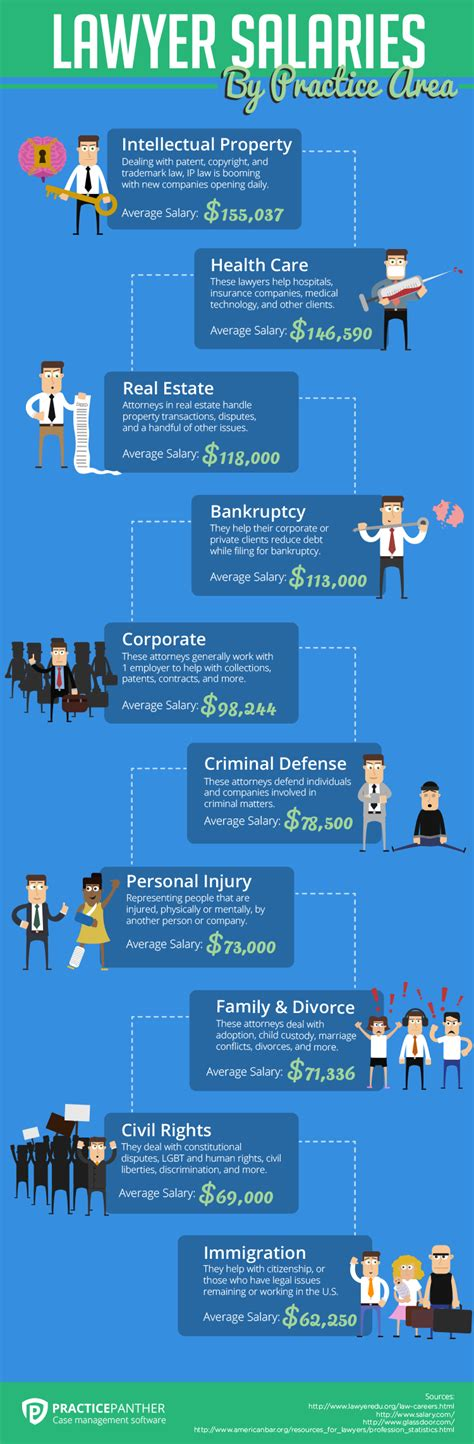 lawyers  view attorney salaries