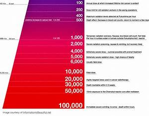 Radiation Exposure Chart Admits Cancer Radiotherapy