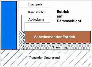 Estrichaufbau Mit Fußbodenheizung : estrich in norddeutschland ercobau gmbh ~ Michelbontemps.com Haus und Dekorationen