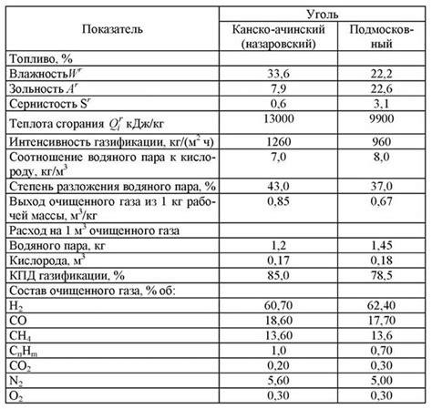 Газификация твердых топлив стр. 11