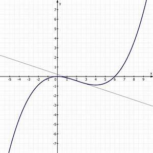 Wendestelle Berechnen : wendepunkt berechnen der wendetangente bei f 39 3x 2 12x und wendepunkt w 2 0 4 mathelounge ~ Themetempest.com Abrechnung