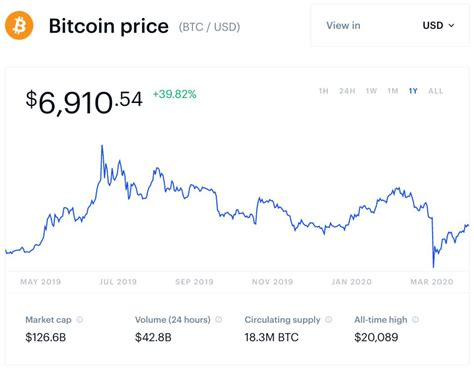 The current price of bitcoin in india is inr2,, however this amount changes every minute, so always check the value on your local exchange. Bitcoin's Next Boom Has Already Begun