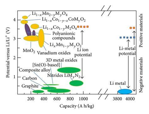 comparing   potential anode materials  lithium ion batteries  scientific diagram