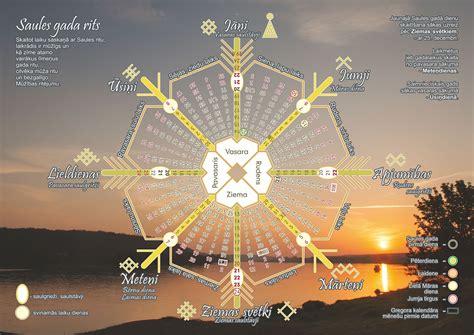 Latviskās Dzīvesziņas centrs ZALTIS: Saules gada kalendārs ...