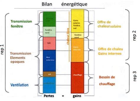 Bilan Energetique Maison Gratuit Etude Thermique Exp Air Etanch 233 It 233