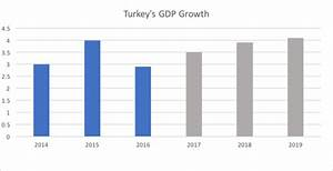Turkey's Economic Outlook 2017: Resilient and Rising ...