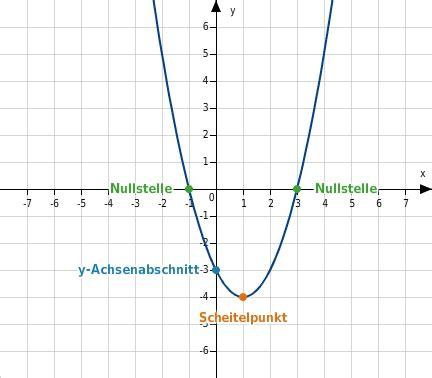 einfuehrung  quadratische funktionen