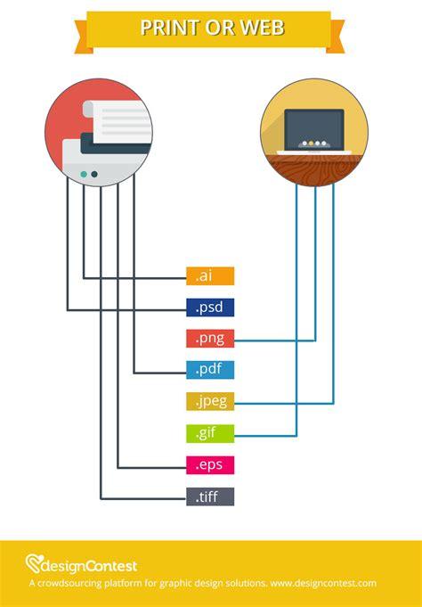 design file types infographics designcontest