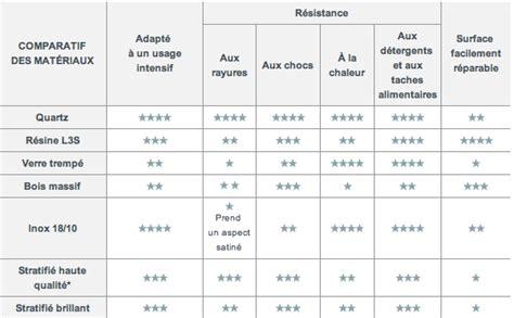 cuisine comparatif choisir plan de travail comparateur résistance materiaux